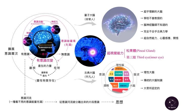 超視覺能力-第三眼-靈視能力
