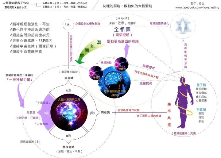 大腦意識提升之全相圖