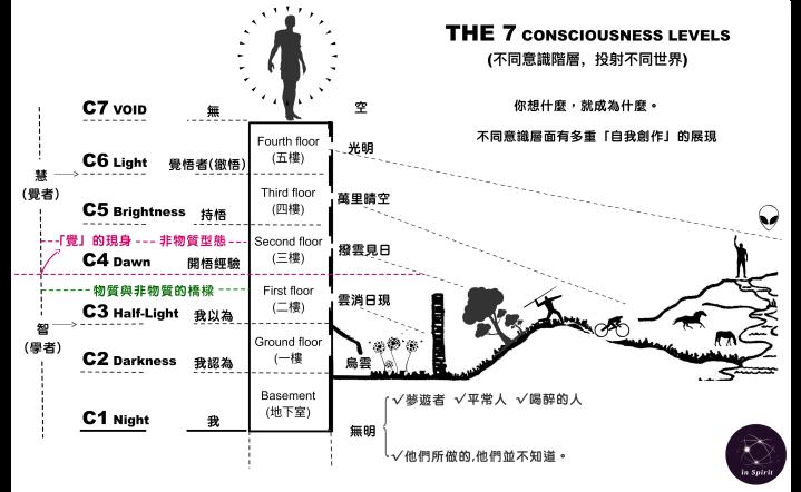 意識七階-不同意識投射不同的世界