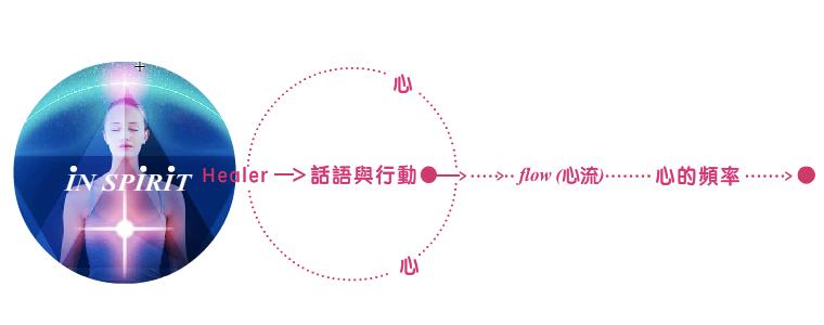 心流 heart-flow