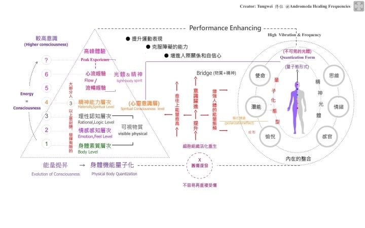 performance-enhancing
