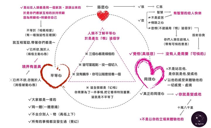 3心-慈悲心-同理心-平等心