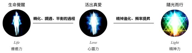 3L-life-love-light2.png
