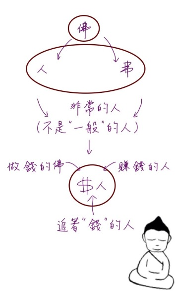 佛人(非常的人)vs追著錢的人