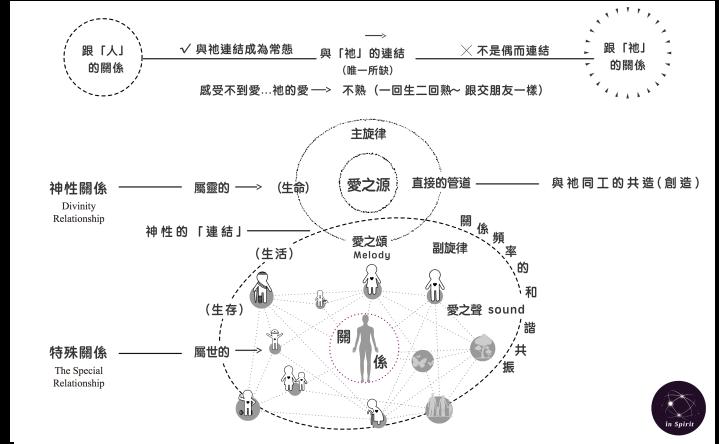 神性連結-神聖關係之與神同工地共振頻率