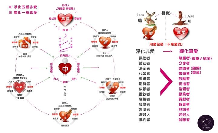 關係中的真愛與非愛-淨化五種非愛-顯化一種真愛