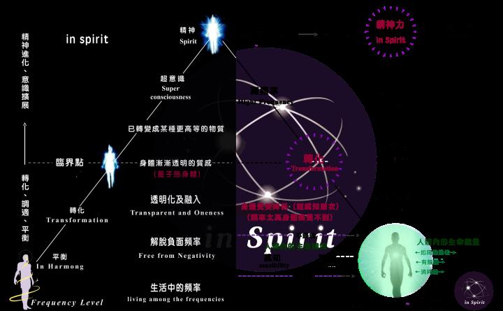 20170504-e79982e79992e9818ee7a88be4b8ade8baabe9ab94e9878fe5ad90e58c96e79a84e8bd89e8ae8ae88887e8a6bae58f97in-spirit.png
